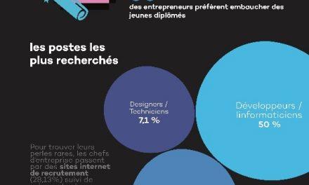 61,8% des entrepreneurs ont prévu d'embaucher cette année