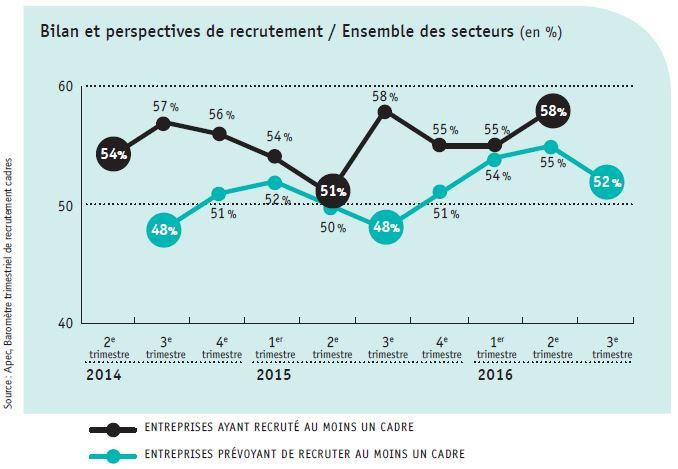 58 % des entreprises de plus de 100 salariés ont recruté au moins 1 cadre au 2e semestre 2016, elles sont 52 % à en avoir l'intention au 3e trimestre