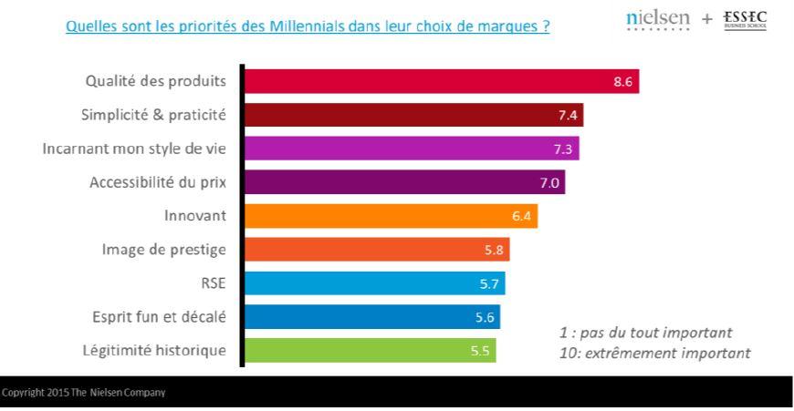 Les Millennials, une génération difficile à appréhender mais un gisement d'opportunités pour les marques
