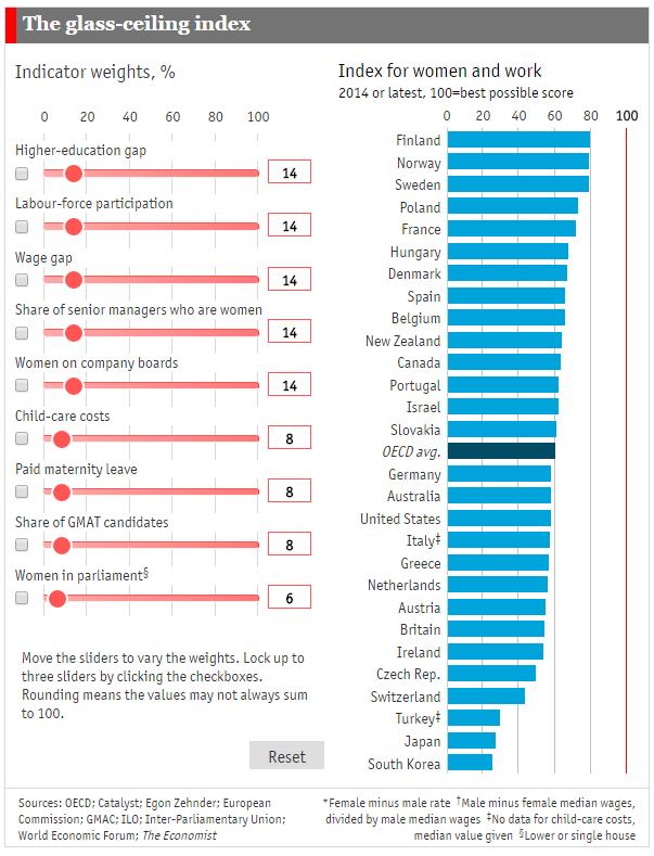 Rapport OCDE 2015 sur les femmes au travail
