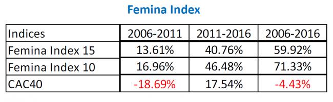 Femina Index baromètre skema 2016