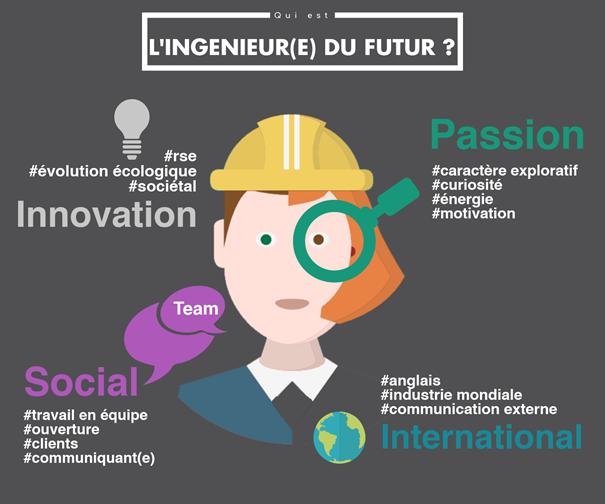 Ingénieur.e du futur, qui es-tu ?