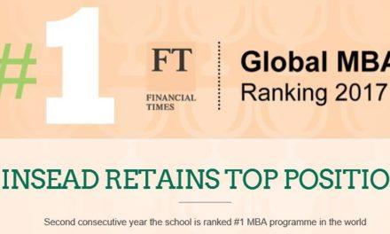 L'INSEAD maintient la première place dans le classement international des programmes MBA 2017 du Financial Times
