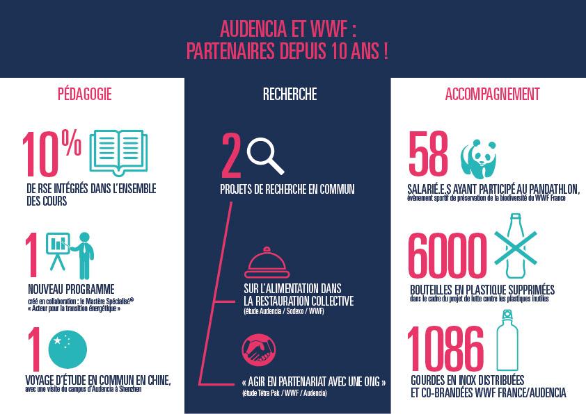 Audencia et le WWF France : 10 ans de partenariat et un renouvellement pour sensibiliser les décideurs de demain aux questions environnementales