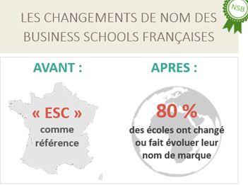 Noir sur Blanc présente son étude sur les noms de marque des business schools françaises