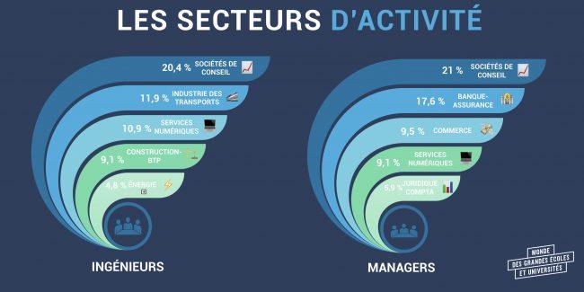 Les secteurs plébiscités par les diplômés