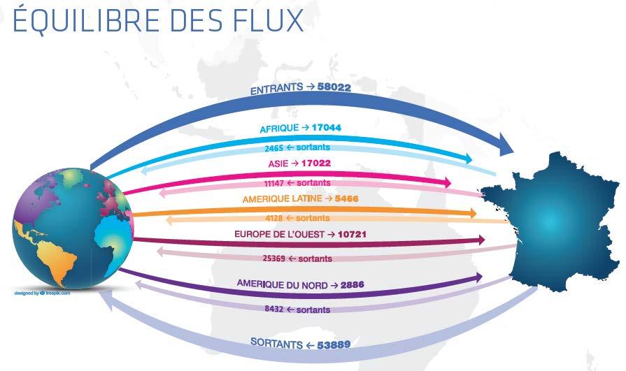 Enquête mobilité 2015 : L'internationalisation des grandes écoles françaises se poursuit